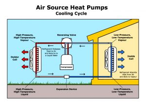 Heat Pump services
